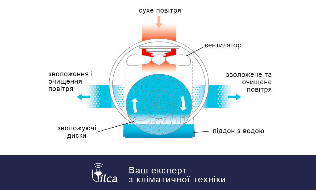 Мийка повітря - vilca.com.ua